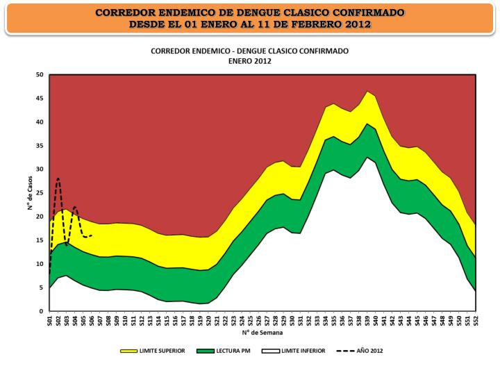CORREDOR ENDEMICO DE DENGUE CLASICO CONFIRMADO