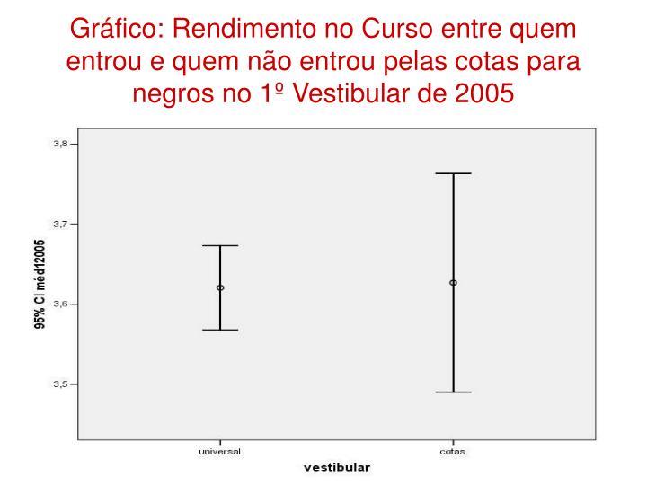 Gráfico: Rendimento no Curso entre quem entrou e quem não entrou pelas cotas para negros no 1º Vestibular de 2005
