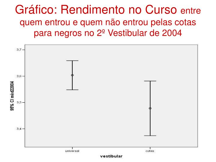 Gráfico: Rendimento no Curso