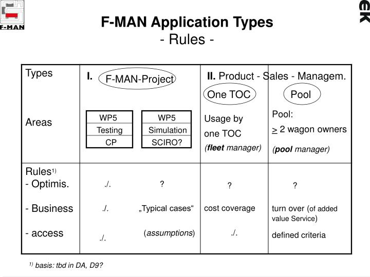 F man application types rules
