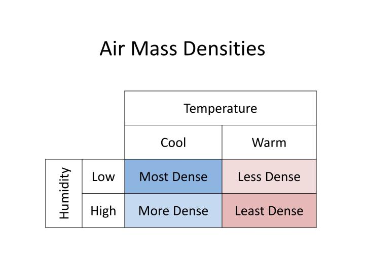 Air Mass Densities