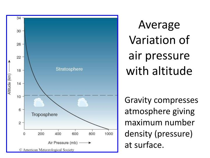 Average Variation of air pressure with altitude