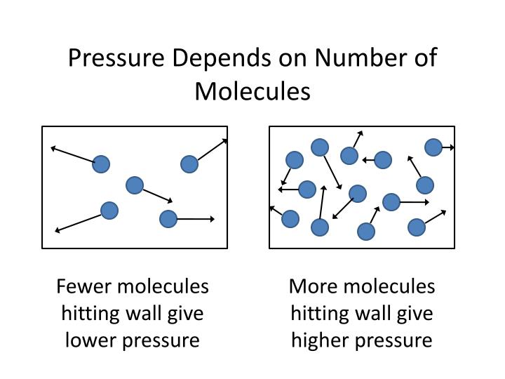 Pressure Depends on Number of Molecules