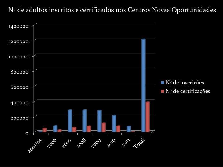 Nº de adultos inscritos e certificados nos Centros Novas Oportunidades