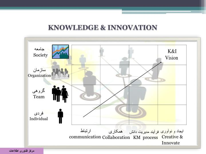 KNOWLEDGE & INNOVATION