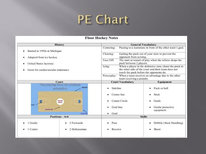 PE Chart