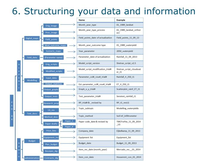 6. Structuring your data and information