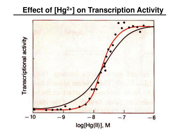 Effect of [Hg