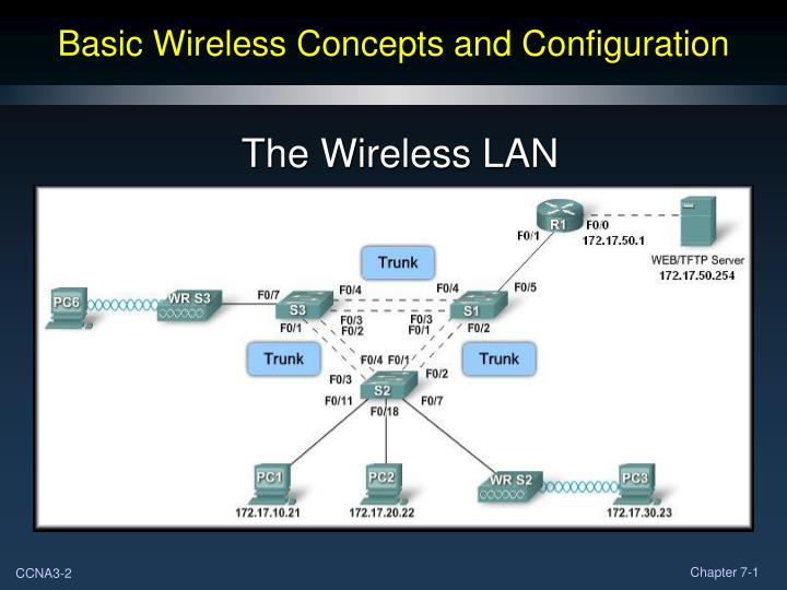 Basic wireless concepts and configuration