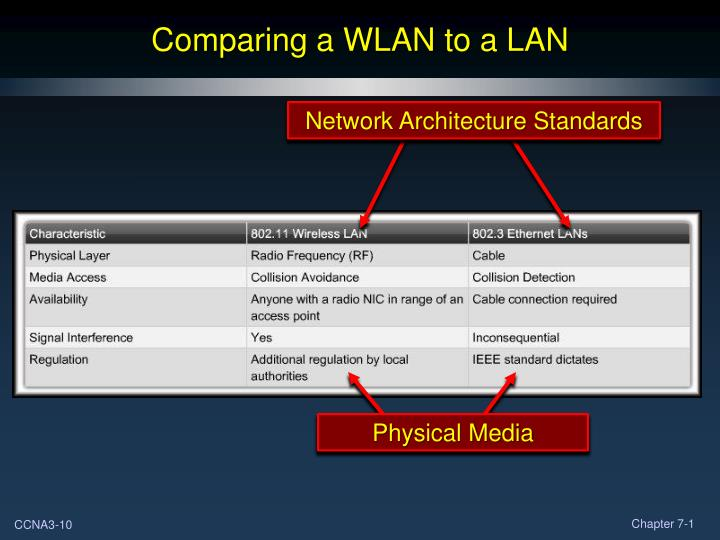 Comparing a WLAN to a LAN