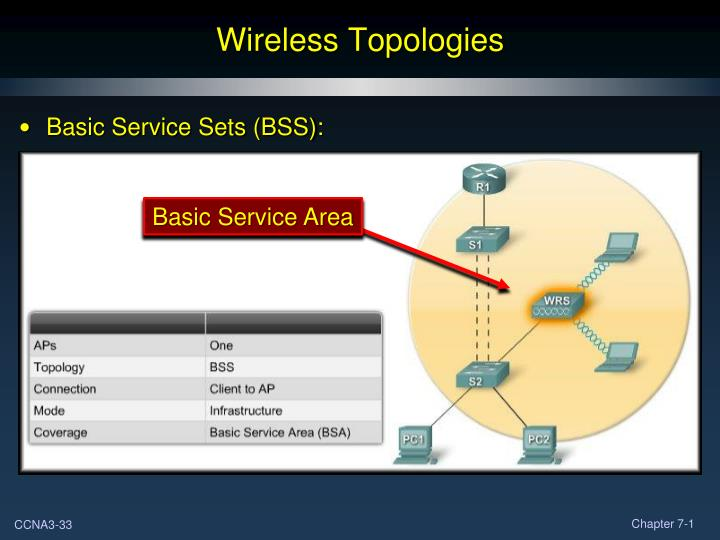 Wireless Topologies