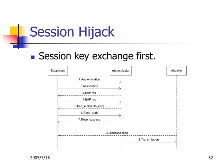 Session Hijack