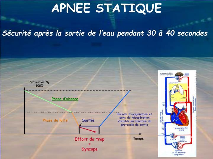 APNEE STATIQUE
