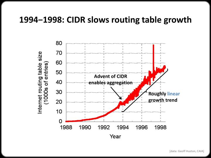 1994−1998: CIDR slows routing table growth