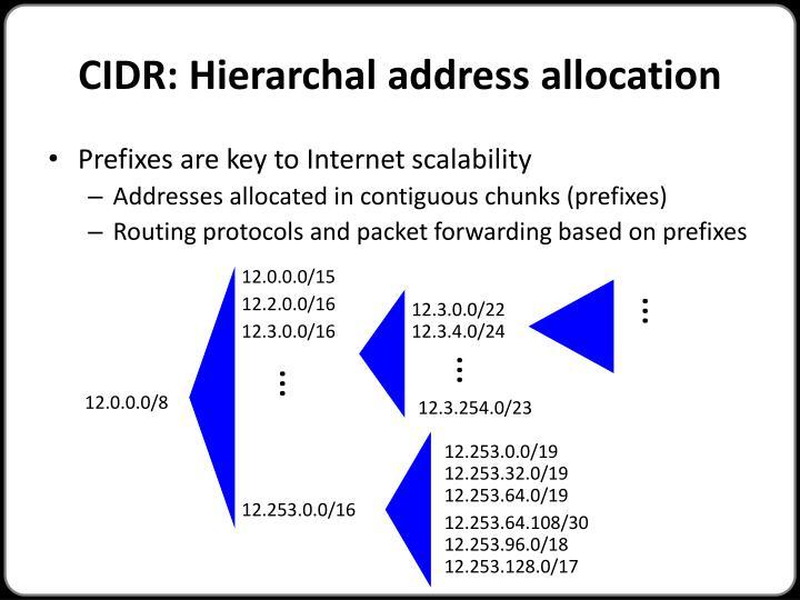 CIDR: Hierarchal address