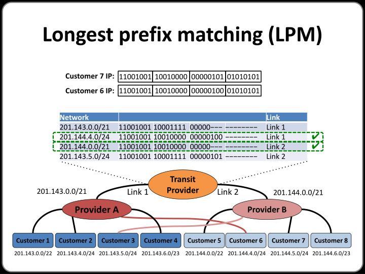 Longest prefix matching (LPM)