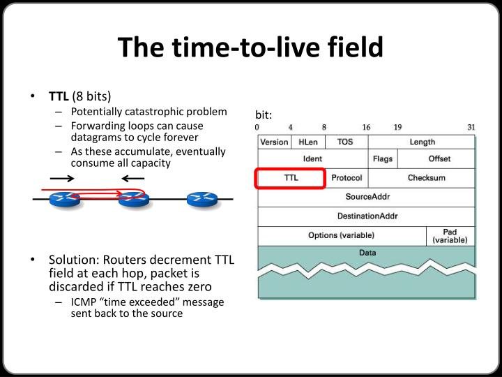 The time-to-live field