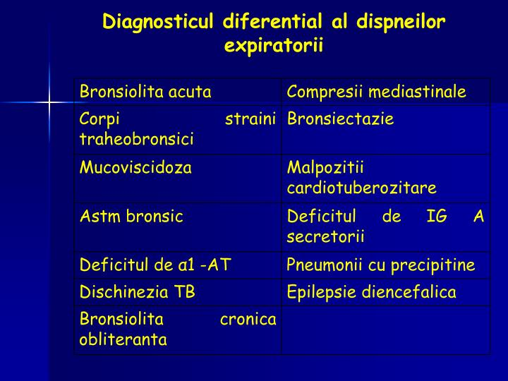 Diagnosticul diferential al dispneilor expiratorii