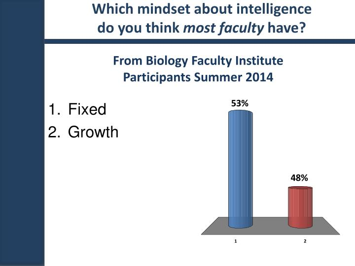 Which mindset about intelligence