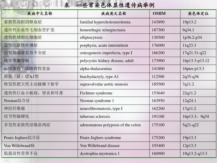 表  一些常染色体显性遗传病举例