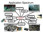 application spectrum