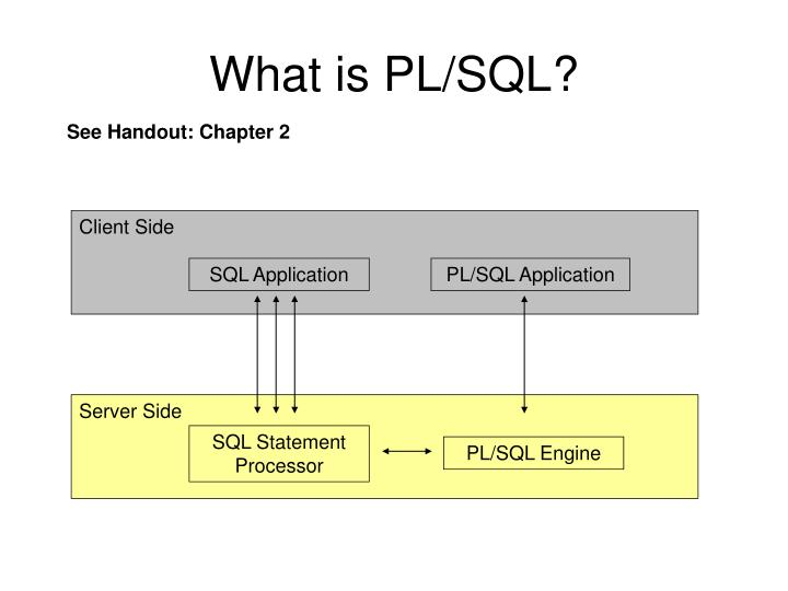 What is pl sql1