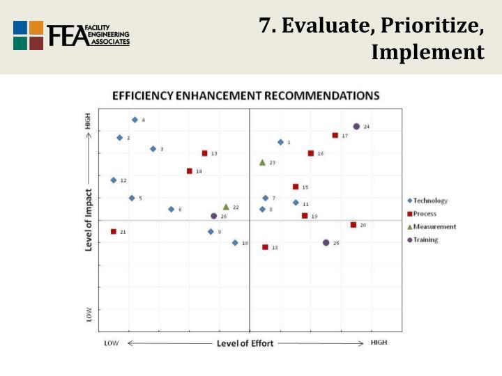 7. Evaluate, Prioritize,