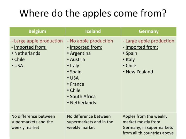 Where do the apples come from