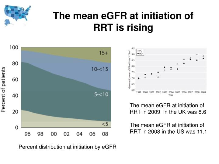 The mean eGFR at initiation of RRT is rising