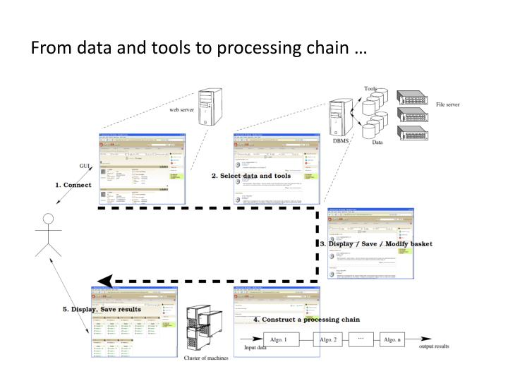 From data and tools to processing chain …