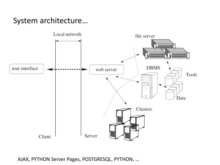 System architecture…