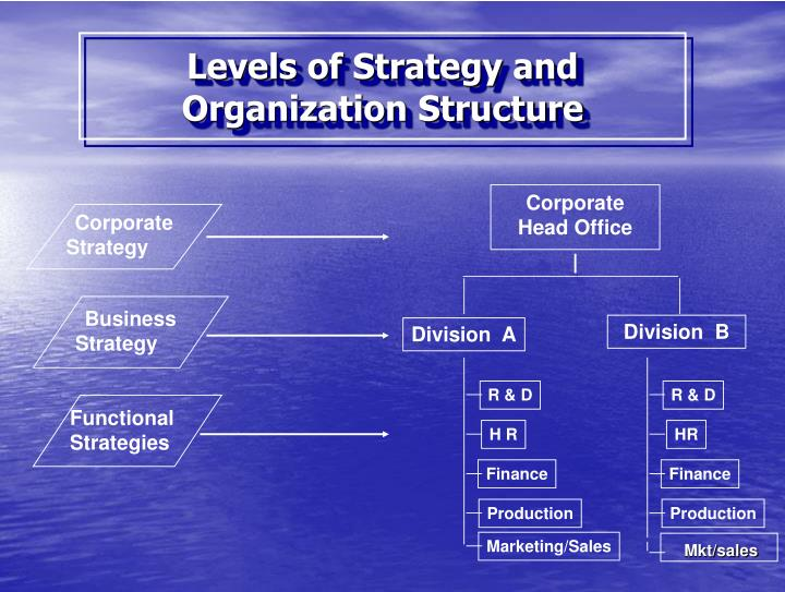 firms strategy and structure The historian alfred chandler of harvard business school wrote a seminal book published in 1977 on the history of strategic decision making.