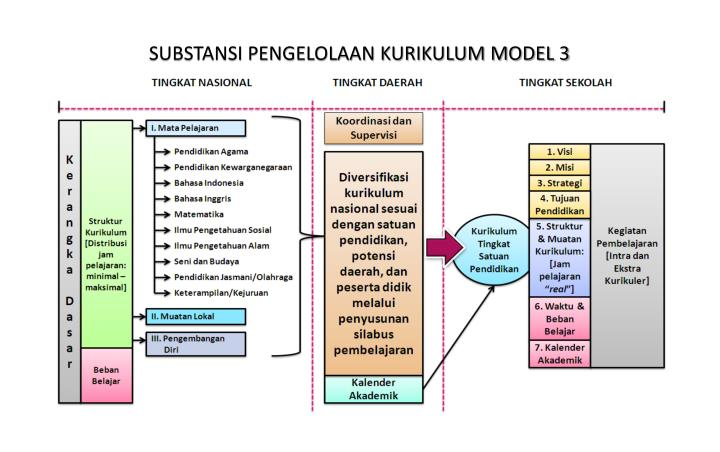 SUBSTANSI PENGELOLAAN KURIKULUM MODEL 3