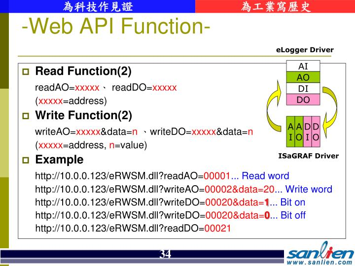 Read Function(2)