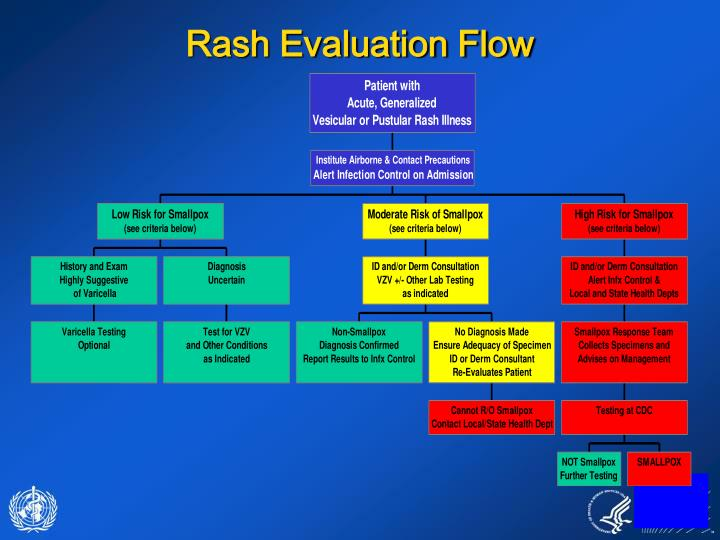 Rash Evaluation Flow