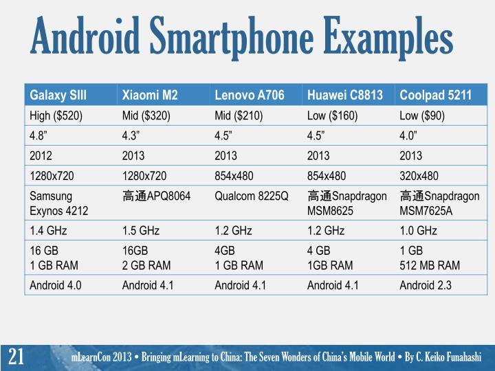 Android Smartphone Examples