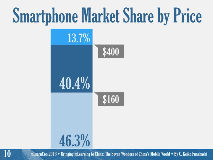 Smartphone Market Share by Price