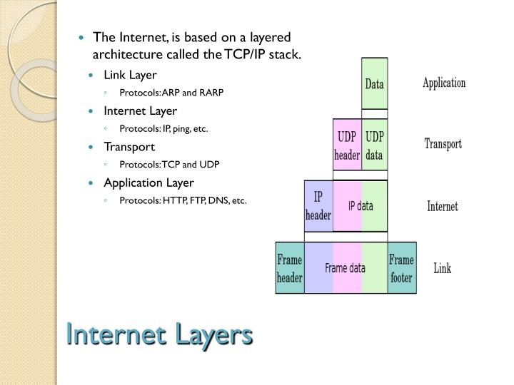 Internet Layers