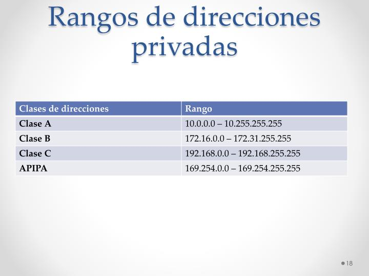 Rangos de direcciones privadas