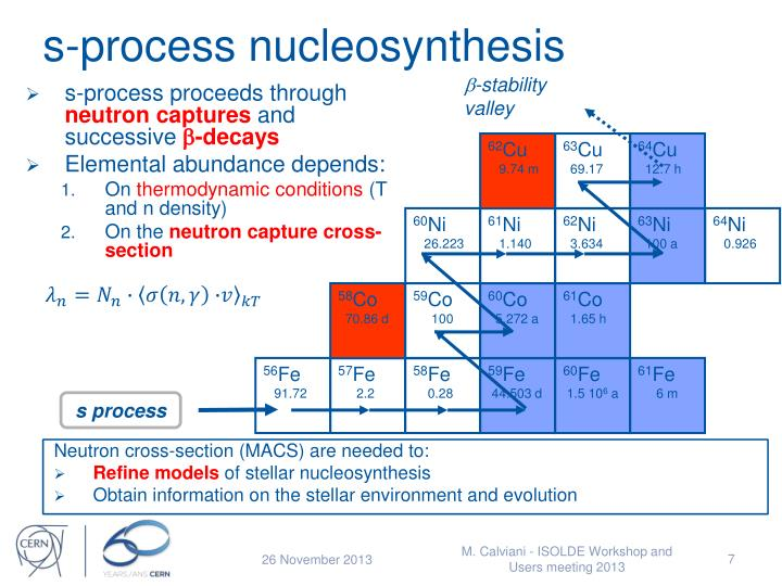 s-process nucleosynthesis
