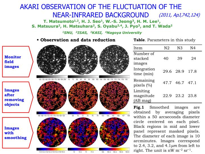 AKARI OBSERVATION OF THE FLUCTUATION OF THE NEAR-INFRARED BACKGROUND