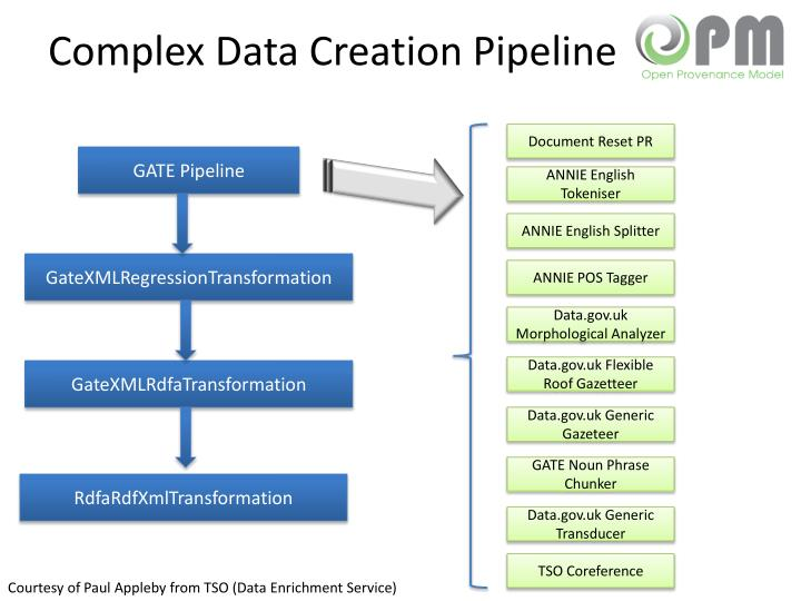 Complex Data Creation Pipeline