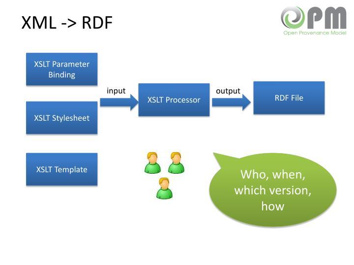 XML -> RDF
