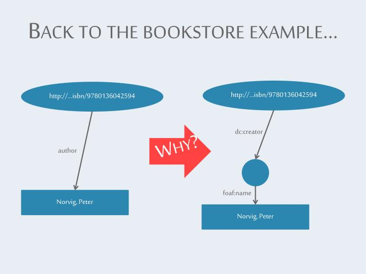 Back to the bookstore example…