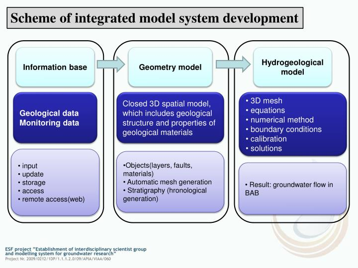 Scheme of integrated model system development