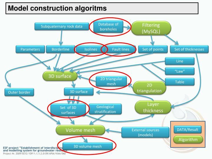 Model construction algoritms