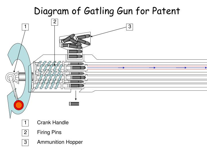 Diagram of Gatling Gun for Patent
