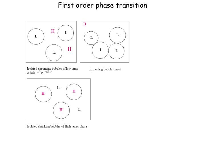 First order phase transition