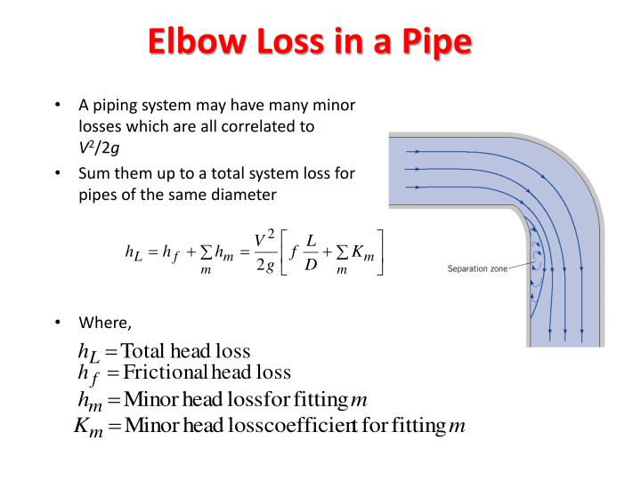 Elbow Loss in a Pipe