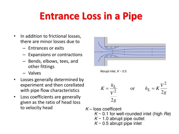 Entrance Loss in a Pipe